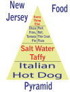New Jersey Food Pyramid Dark
