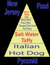 New Jersey Food Pyramid Dark